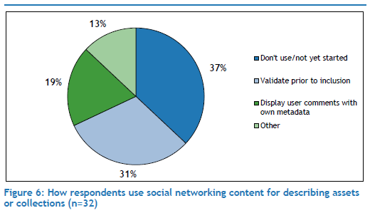 How respondents use social networking content for describing assets or collections