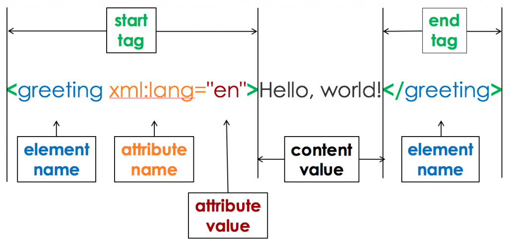 An XML statement is shown. The syntax components--start and end tags, element name, attribute name, attribute value, and content value--are highlighted.