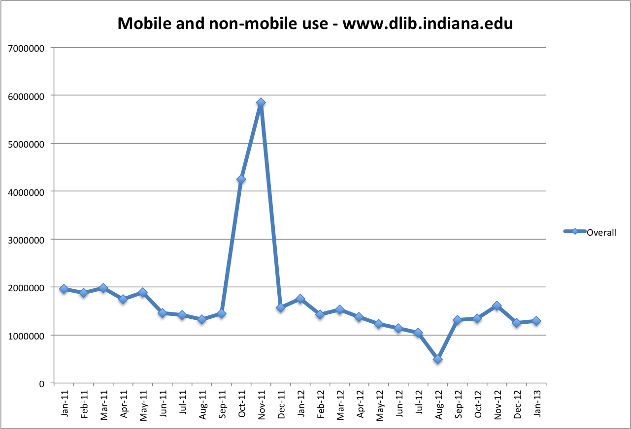 Mobile and Non-mobile Use