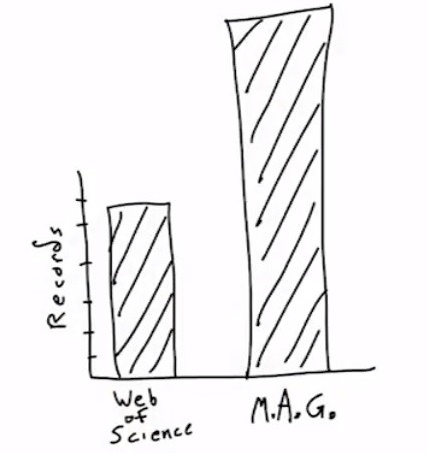 Drawing of a bar graph showing WoS and MAG datasets.