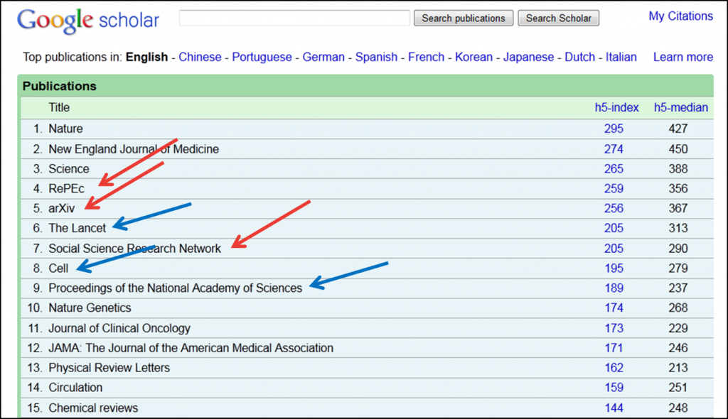 Image: Screenshot of Google Scholar metrics