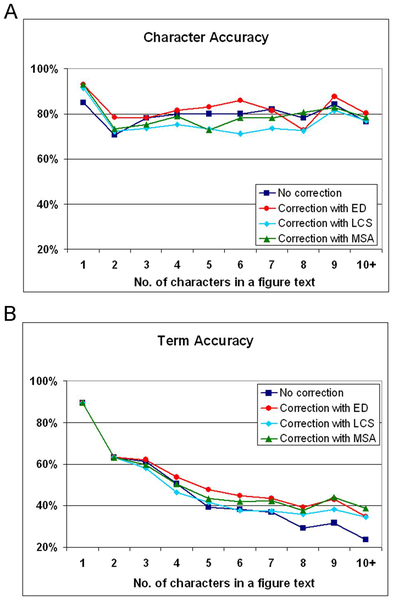Image 1: Graphs from biomedical literature