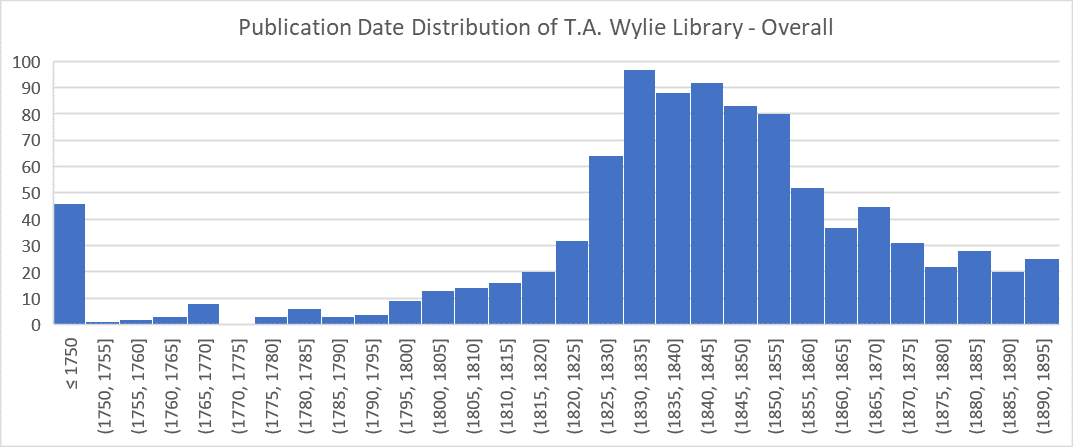 graph of publication date distribution of T.A. Wylie Library